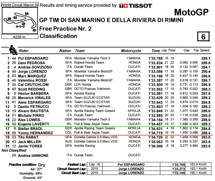Classification.pdf - San Marino GP FP2.bmp.jpg