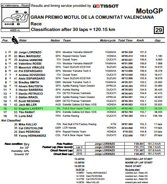 classification-pdf-valenciagp-race-bmp